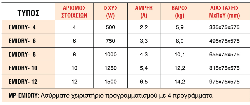 s&p emidry models