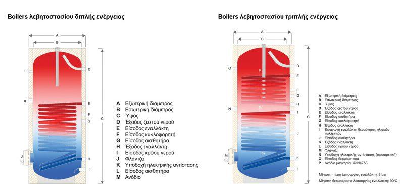 Helional Boiler Λεβητοστασίου