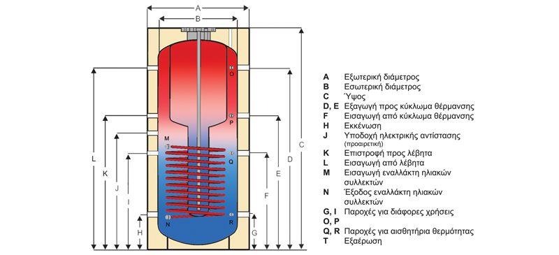 Helional Tank in Tank